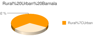 Barnala census population